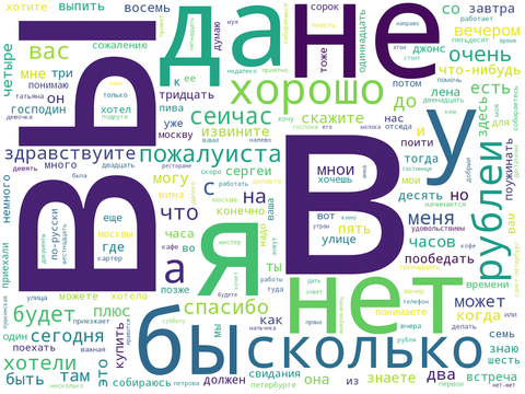 Russian word cloud pimsleur