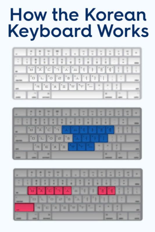 Learn how the Korean keyboard layout works