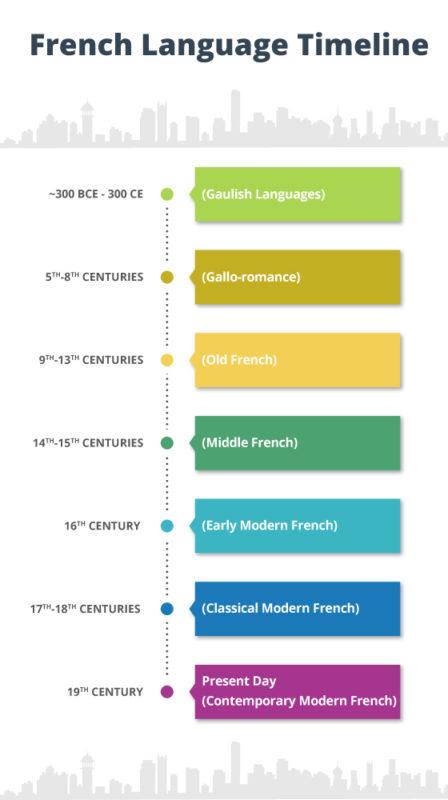 French Language Timeline