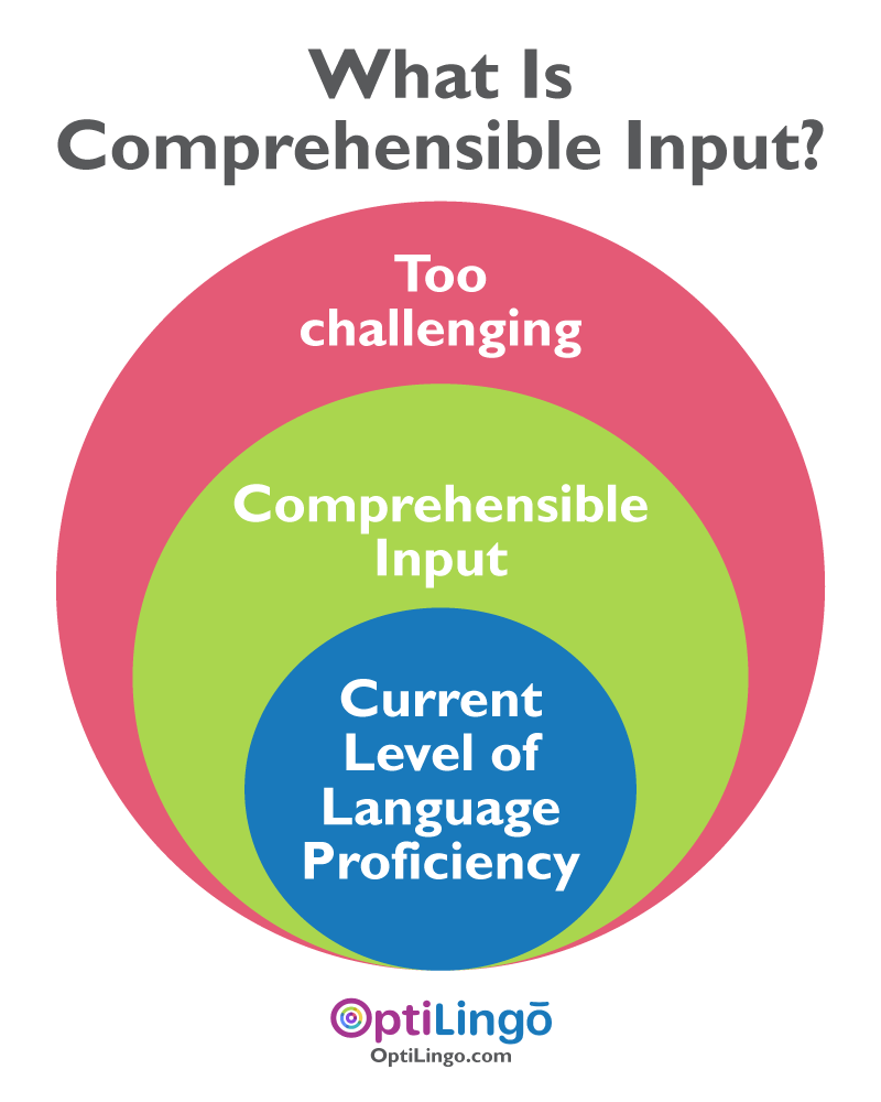 what is comprehensible input