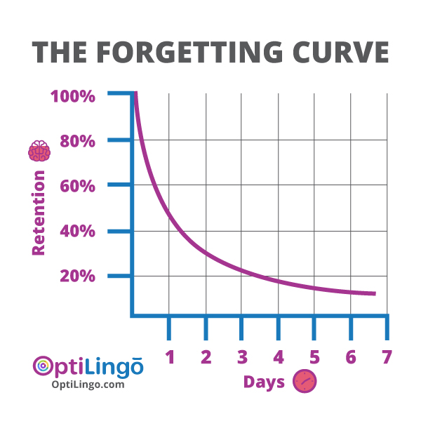 fastest way to learn a language and remember against the forgetting curve