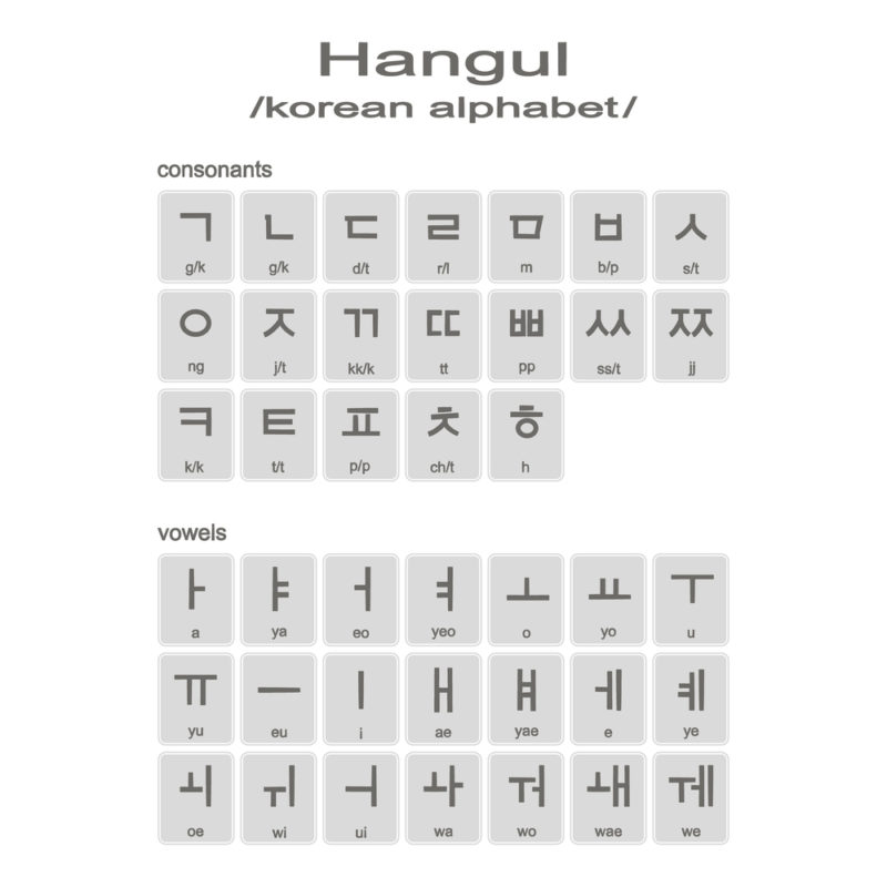 infographic outlining the consonants and vowels of the korean writing system, hangul